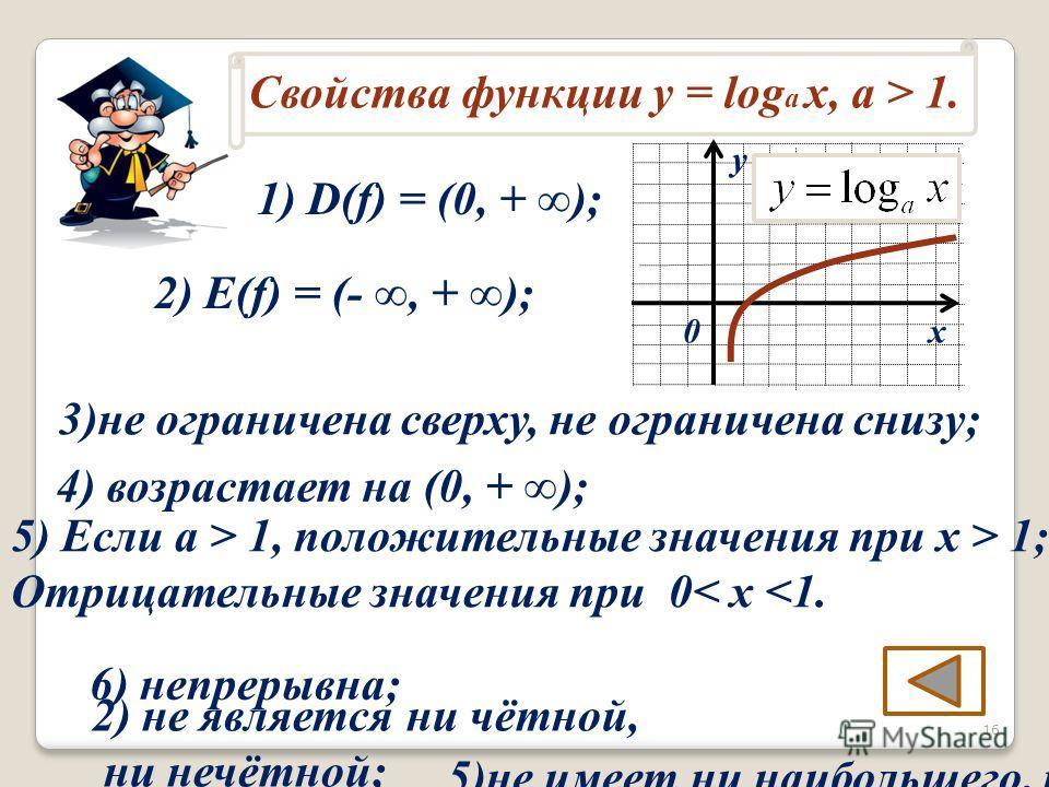 Свойства функции у = log a x, a > 1. х у 0 1) D(f) = (0, + ); 2) не является ни чётной, ни нечётной; 4) возрастает на (0, + ); 3)не ограничена сверху, не ограничена снизу; 5)не имеет ни наибольшего, ни наименьшего значений; 6) непрерывна; 2) E(f) = (