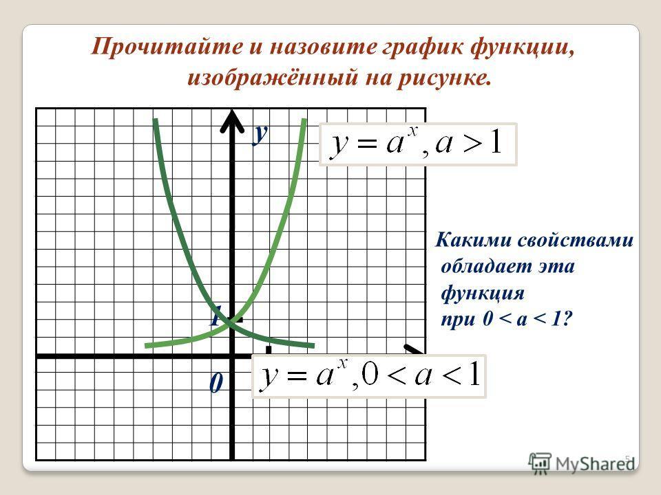 Прочитайте и назовите график функции, изображённый на рисунке. x y 01 1 Какими свойствами обладает эта функция при 0 < a < 1? 5