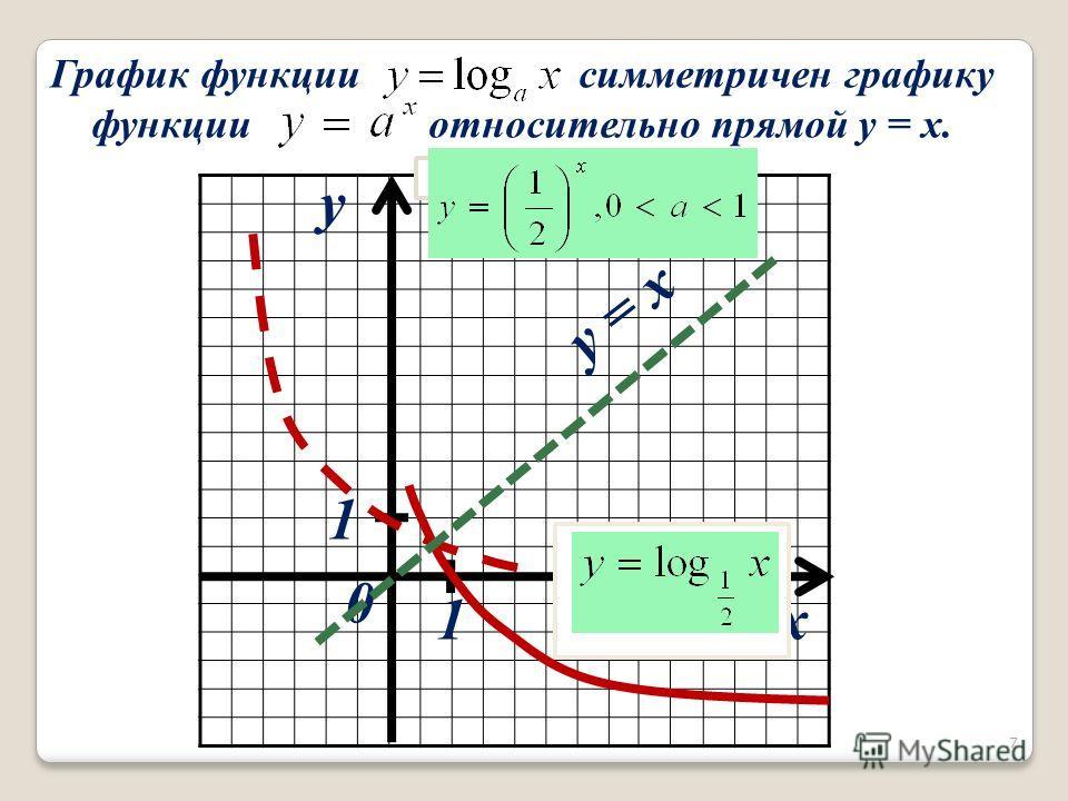 x y 1 1 0 График функции симметричен графику функции относительно прямой y = x. 7 y = x