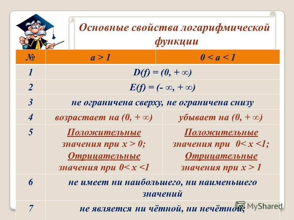 Основные свойства логарифмической функции a > 10 < a < 1 1D(f) = (0, + ) 2E(f) = (-, + ) 3 не ограничена сверху, не ограничена снизу 4 возрастает на (0, + )убывает на (0, + ) 5Положительные значения при х > 0; Отрицательные значения при 0< x