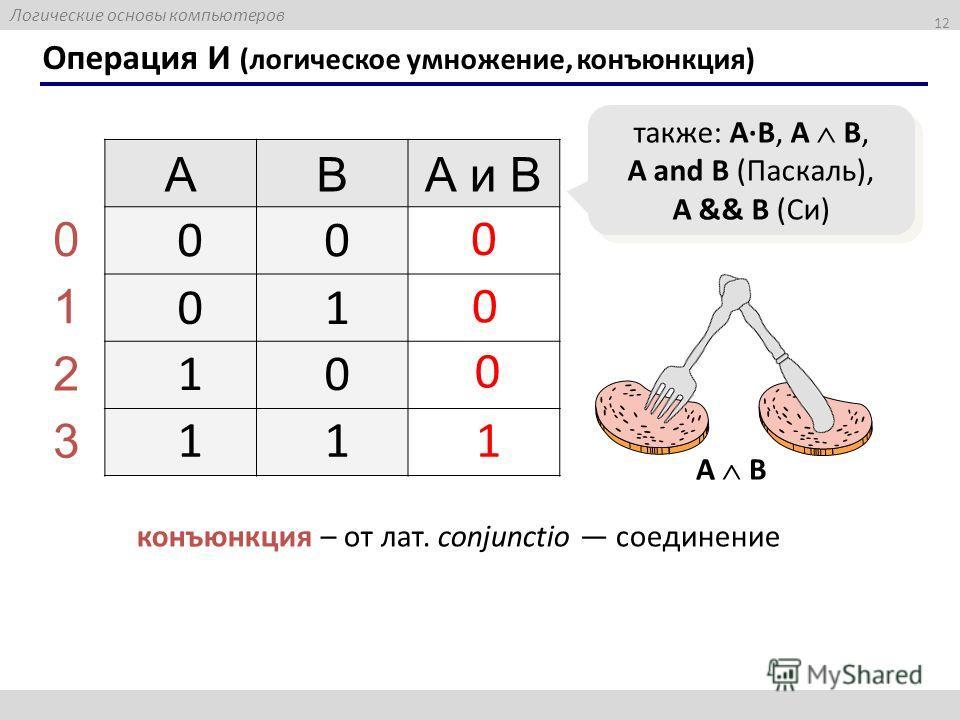 Логические основы компьютеров 12 Операция И (логическое умножение, конъюнкция) ABА и B 1 0 также: A·B, A B, A and B (Паскаль), A && B (Си) 00 01 10 11 0 1 2 3 0 0 конъюнкция – от лат. conjunctio соединение A B