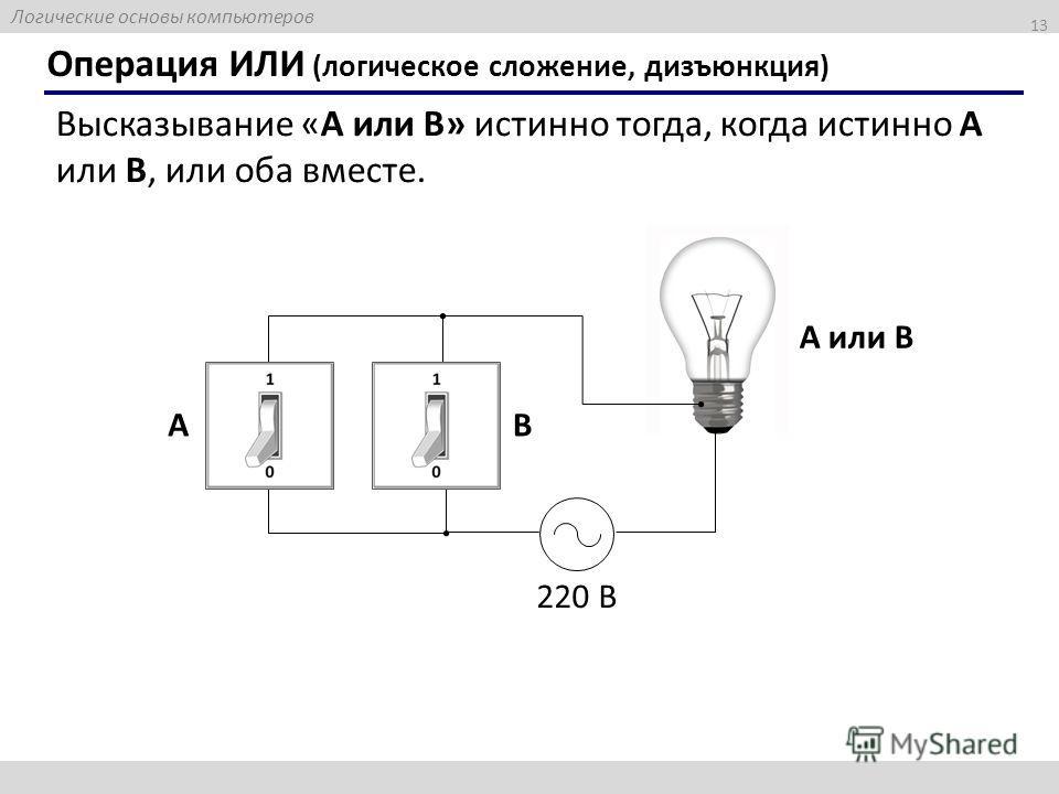 Логические основы компьютеров 13 Операция ИЛИ (логическое сложение, дизъюнкция) Высказывание «A или B» истинно тогда, когда истинно А или B, или оба вместе. 220 В A или B AB