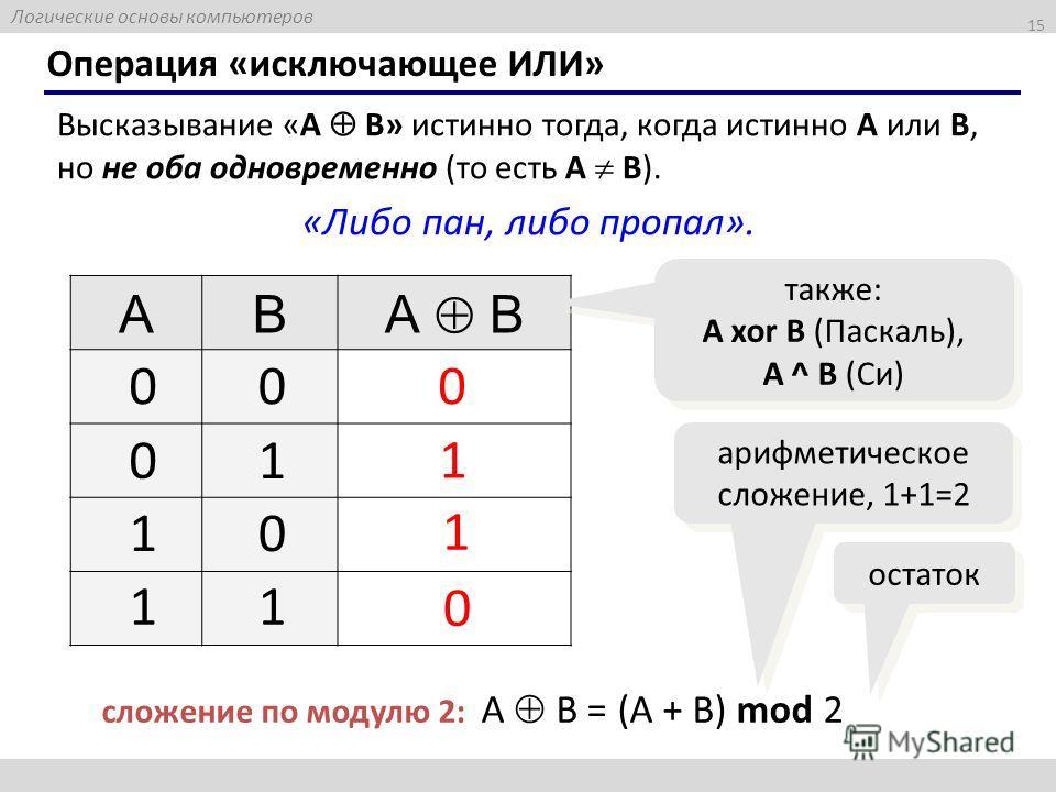 Логические основы компьютеров 15 Операция «исключающее ИЛИ» Высказывание «A B» истинно тогда, когда истинно А или B, но не оба одновременно (то есть A B). «Либо пан, либо пропал». AB А B 0 0 также: A xor B (Паскаль), A ^ B (Си) 00 01 10 11 1 1 сложен