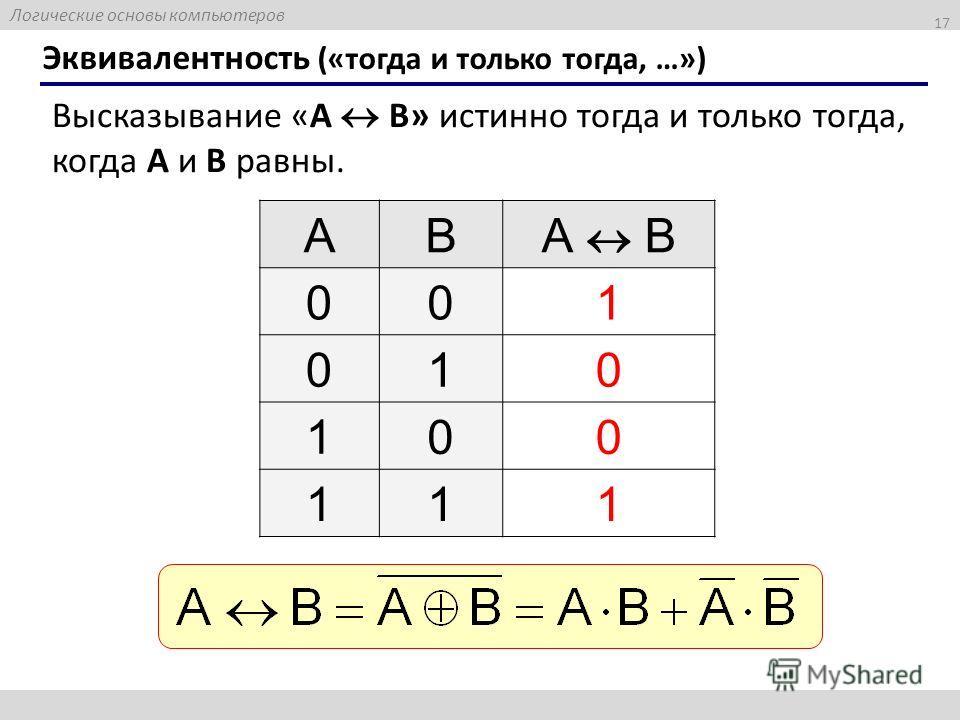 Логические основы компьютеров 17 Эквивалентность («тогда и только тогда, …») Высказывание «A B» истинно тогда и только тогда, когда А и B равны. ABА B 001 010 100 111