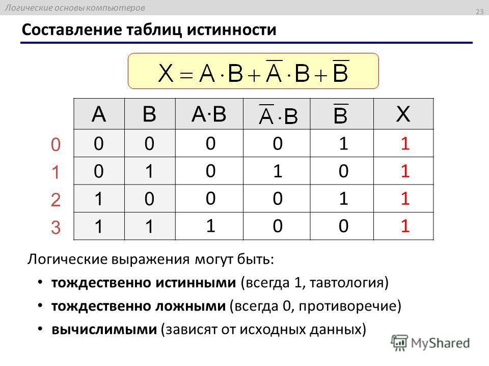 Логические основы компьютеров 23 Составление таблиц истинности ABA·BA·BX 00 01 10 11 0 1 2 3 0 1 0 0 0 0 0 1 1 0 1 0 1 1 1 1 Логические выражения могут быть: тождественно истинными (всегда 1, тавтология) тождественно ложными (всегда 0, противоречие)