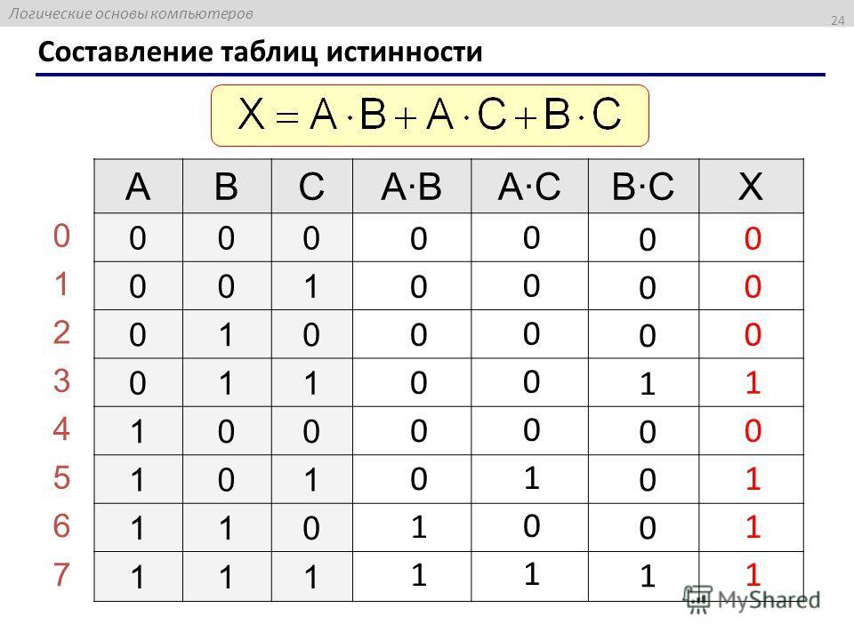 Логические основы компьютеров 24 Составление таблиц истинности ABCABACBCX 000 001 010 011 100 101 110 111 0 1 2 3 4 5 6 7 0 0 0 0 0 0 1 1 0 0 0 0 0 1 0 1 0 0 0 1 0 0 0 1 0 0 0 1 0 1 1 1