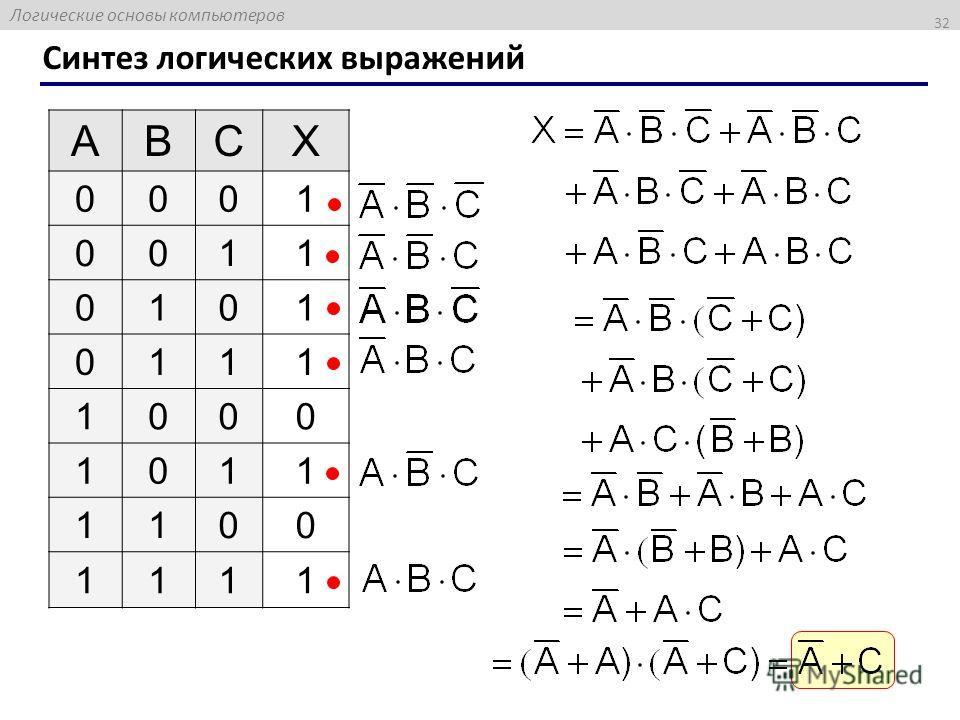 Логические основы компьютеров Синтез логических выражений 32 ABCX 0001 0011 0101 0111 1000 1011 1100 1111