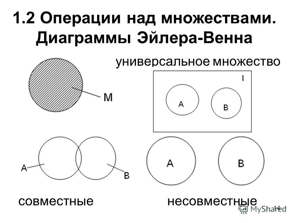 14 1.2 Операции над множествами. Диаграммы Эйлера-Венна универсальное множество совместныенесовместные