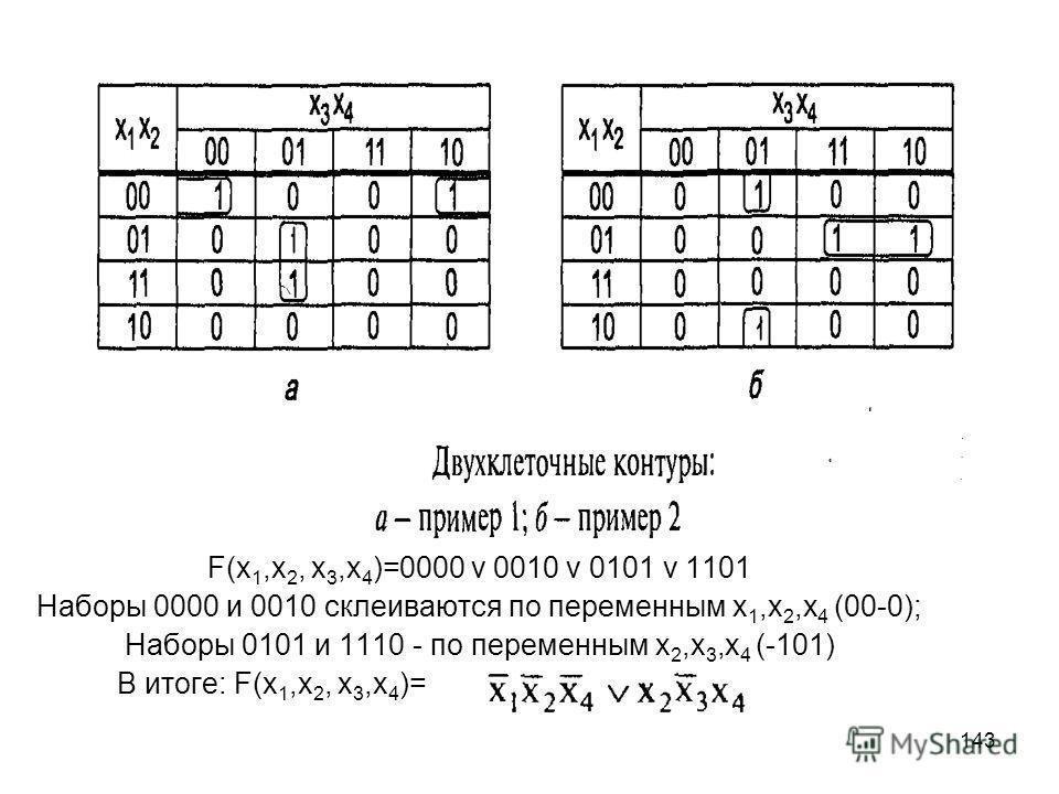143 F(х 1,х 2, х 3,х 4 )=0000 v 0010 v 0101 v 1101 Наборы 0000 и 0010 склеиваются по переменным х 1,х 2,х 4 (00-0); Наборы 0101 и 1110 - по переменным х 2,х 3,х 4 (-101) В итоге: F(х 1,х 2, х 3,х 4 )=