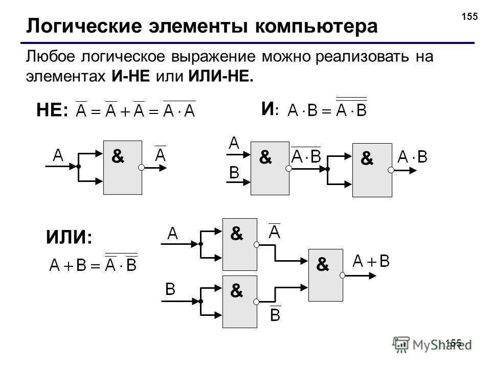 155 Логические элементы компьютера Любое логическое выражение можно реализовать на элементах И-НЕ или ИЛИ-НЕ. & И:И: НЕ: & & ИЛИ: & & &
