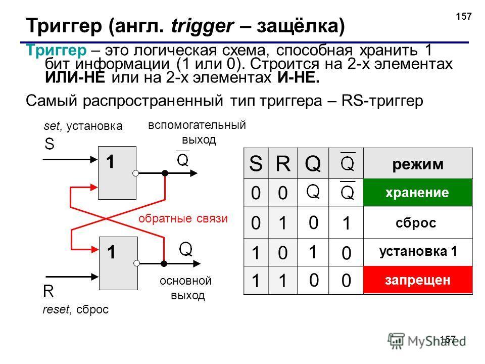 157 Триггер (англ. trigger – защёлка) Триггер – это логическая схема, способная хранить 1 бит информации (1 или 0). Строится на 2-х элементах ИЛИ-НЕ или на 2-х элементах И-НЕ. Самый распространенный тип триггера – RS-триггер 1 1 основной выход вспомо