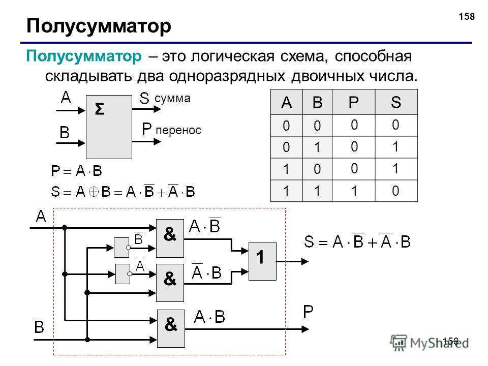 158 Полусумматор Полусумматор – это логическая схема, способная складывать два одноразрядных двоичных числа. Σ сумма перенос ABPS 00 01 10 11 0 0 1 1 0 &1&&