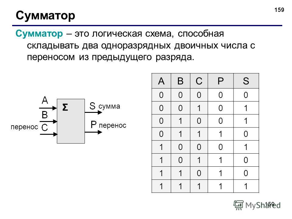 159 Сумматор Сумматор – это логическая схема, способная складывать два одноразрядных двоичных числа с переносом из предыдущего разряда. Σ сумма перенос ABCPS 00000 00101 01001 01110 10001 10110 11010 11111