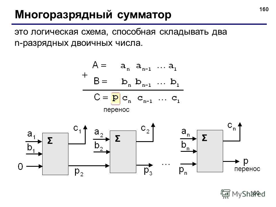 160 Многоразрядный сумматор это логическая схема, способная складывать два n-разрядных двоичных числа. перенос Σ Σ Σ