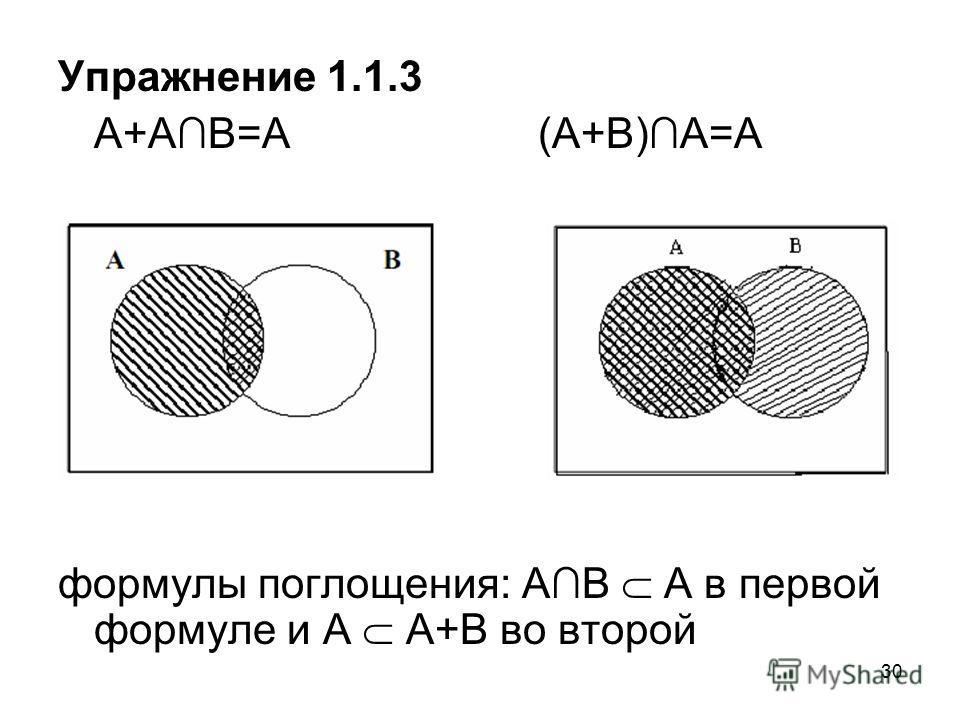 30 Упражнение 1.1.3 A+АB=А(A+В)А=А формулы поглощения: АB А в первой формуле и А A+В во второй