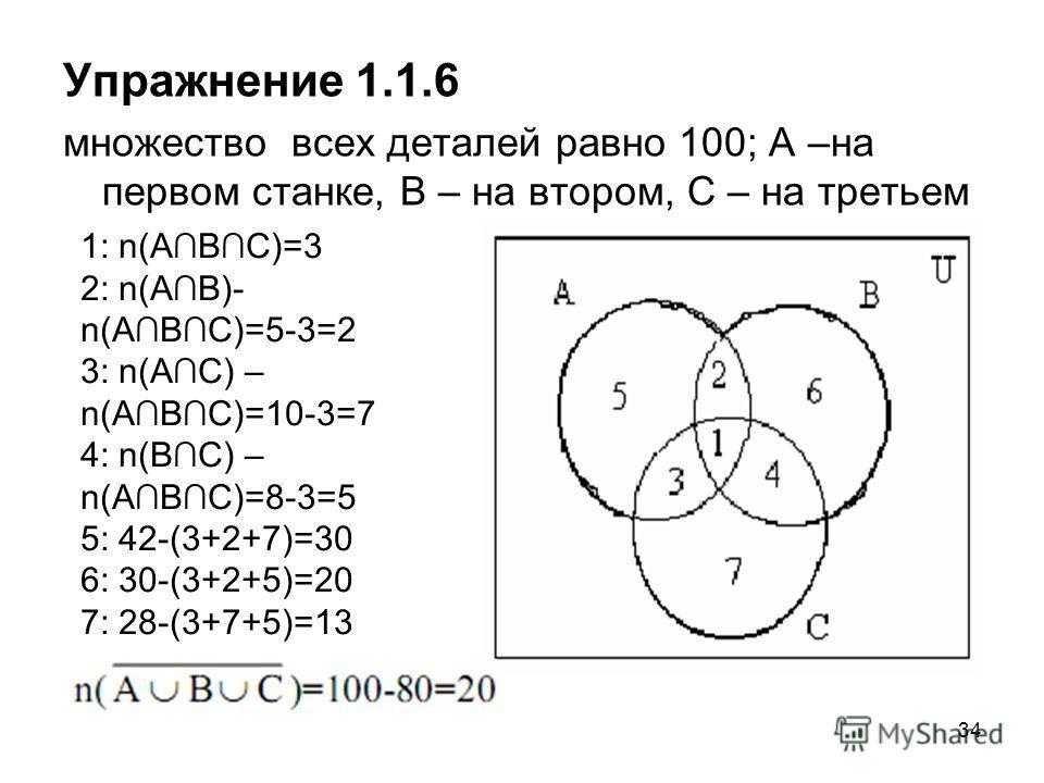 34 Упражнение 1.1.6 множество всех деталей равно 100; А –на первом станке, В – на втором, С – на третьем 1: n(АВС)=3 2: n(АВ)- n(АВС)=5-3=2 3: n(АС) – n(АВС)=10-3=7 4: n(ВС) – n(АВС)=8-3=5 5: 42-(3+2+7)=30 6: 30-(3+2+5)=20 7: 28-(3+7+5)=13