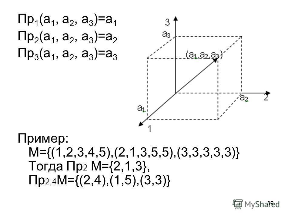 39 Пр 1 (а 1, а 2, а 3 )=а 1 Пр 2 (а 1, а 2, а 3 )=а 2 Пр 3 (а 1, а 2, а 3 )=а 3 Пример: М={(1,2,3,4,5),(2,1,3,5,5),(3,3,3,3,3)} Тогда Пр 2 М={2,1,3}, Пр 2,4 М={(2,4),(1,5),(3,3)}