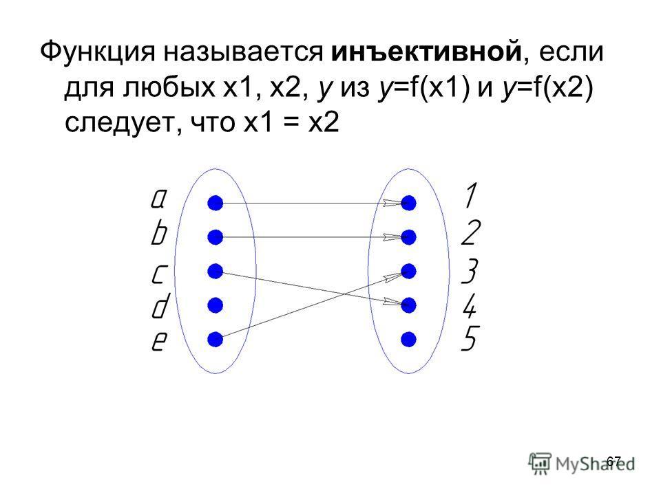 67 Функция называется инъективной, если для любых х 1, х 2, у из у=f(x1) и у=f(x2) следует, что х 1 = х 2
