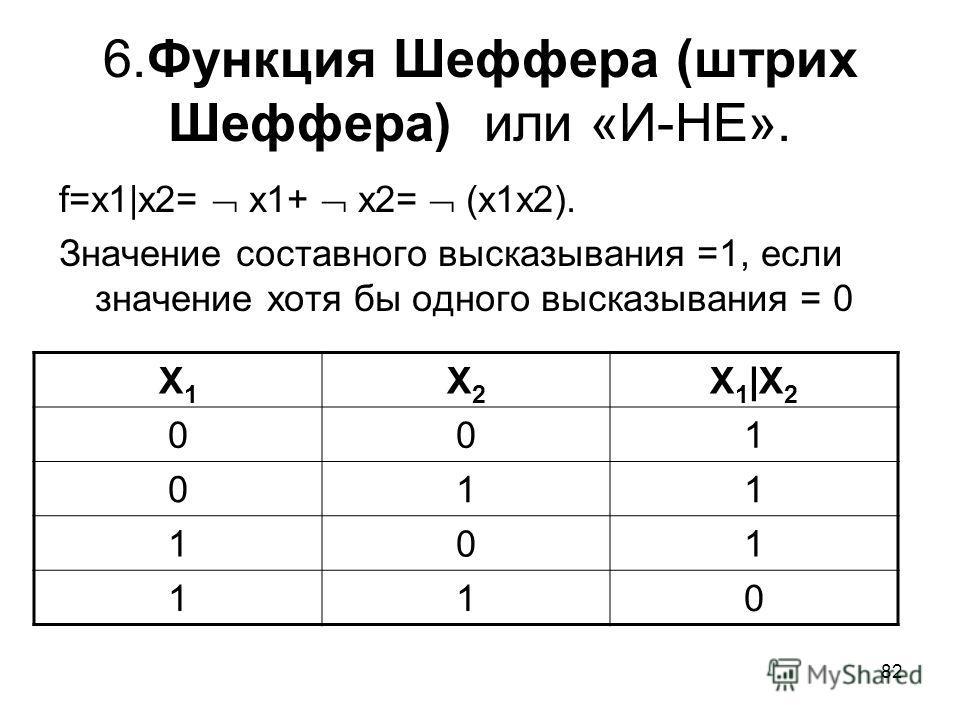 82 6. Функция Шеффера (штрих Шеффера) или «И-НЕ». f=x1|x2= x1+ x2= (x1x2). Значение составного высказывания =1, если значение хотя бы одного высказывания = 0 Х1Х1 Х2Х2 Х 1 |Х 2 001 011 101 110