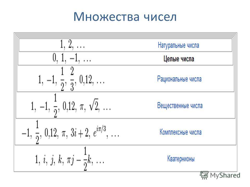 Множества чисел