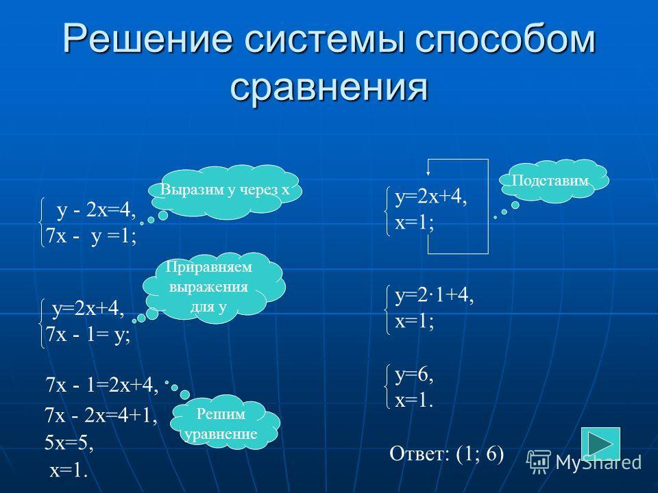 Решение системы способом сравнения у - 2 х=4, 7 х - у =1; Выразим у через х у=2 х+4, 7 х - 1= у; Приравняем выражения для у 7 х - 1=2 х+4, 7 х - 2 х=4+1, 5 х=5, х=1. у=2 х+4, х=1; Решим уравнение Подставим у=2·1+4, х=1; у=6, х=1. Ответ: (1; 6)