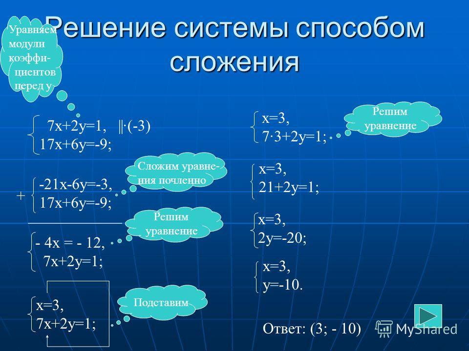 Способ сравнения (алгоритм) Выразить у через х (или х через у) в каждом уравнении Выразить у через х (или х через у) в каждом уравнении Приравнять выражения, полученные для одноимённых переменных Приравнять выражения, полученные для одноимённых перем