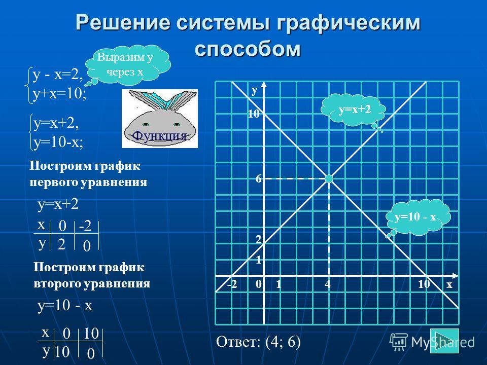 Способ сложения (алгоритм) Уравнять модули коэффициентов при какой-нибудь переменной Уравнять модули коэффициентов при какой-нибудь переменной Сложить почленно уравнения системы Сложить почленно уравнения системы Составить новую систему: одно уравнен