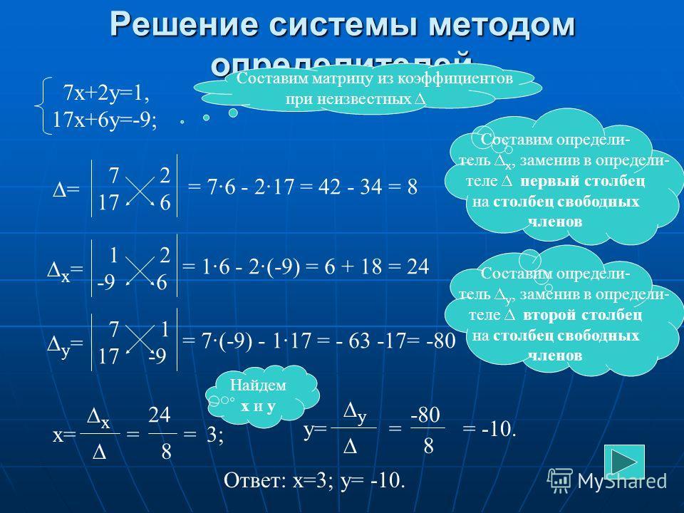 Графический способ (алгоритм) Выразить у через х в каждом уравнении Выразить у через х в каждом уравнении Построить в одной системе координат график каждого уравнения Построить в одной системе координат график каждого уравнения Определить координаты