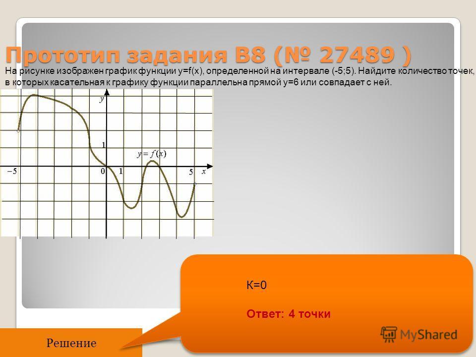Прототип задания B8 ( 27489 ) На рисунке изображен график функции y=f(x), определенной на интервале (-5;5). Найдите количество точек, в которых касательная к графику функции параллельна прямой y=6 или совпадает с ней. Решение К=0 Ответ: 4 точки