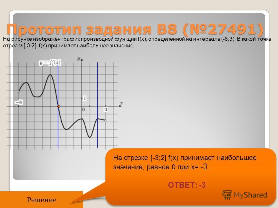 Прототип задания B8 (27491) На рисунке изображен график производной функции f(x), определенной на интервале (-8;3). В какой точке отрезка [-3;2] f(x) принимает наибольшее значение. Решение На отрезке [-3;2] f(x) принимает наибольшее значение, равное