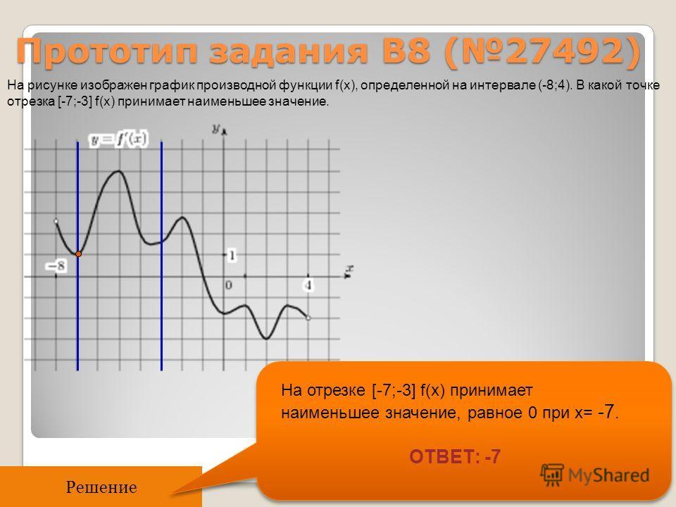 Прототип задания B8 (27492) Решение На рисунке изображен график производной функции f(x), определенной на интервале (-8;4). В какой точке отрезка [-7;-3] f(x) принимает наименьшее значение. На отрезке [-7;-3] f(x) принимает наименьшее значение, равно