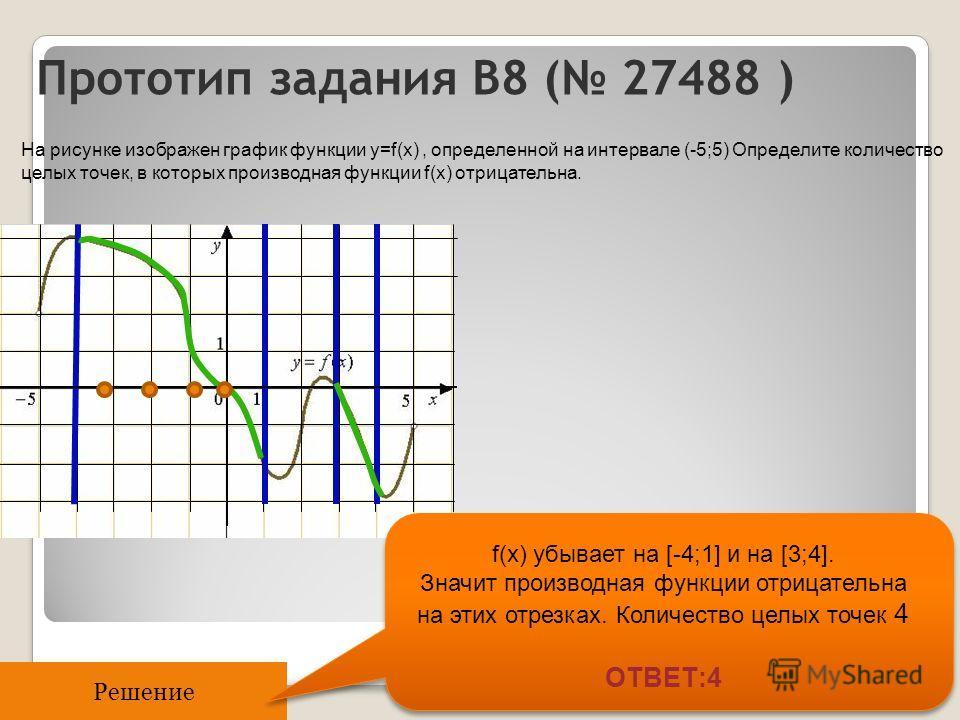 Прототип задания B8 ( 27488 ) На рисунке изображен график функции y=f(x), определенной на интервале (-5;5) Определите количество целых точек, в которых производная функции f(x) отрицательна. Решение f(x) убывает на [-4;1] и на [3;4]. Значит производн
