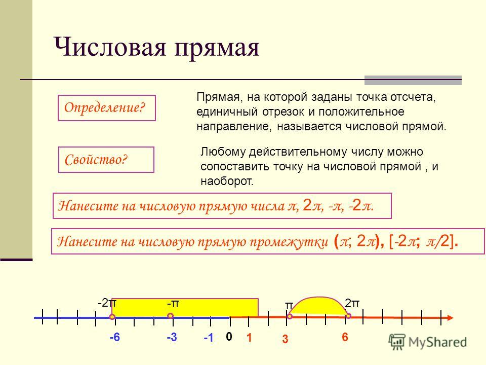 Числовая прямая 0 1 3 6 -3-6 Нанесите на числовую прямую числа π, 2 π, -π, - 2 π. Прямая, на которой заданы точка отсчета, единичный отрезок и положительное направление, называется числовой прямой. Определение? Свойство? Любому действительному числу