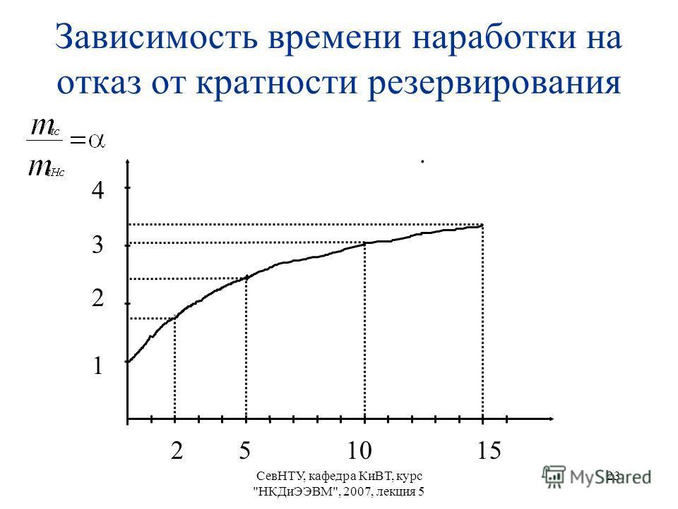 СевНТУ, кафедра КиВТ, курс НКДиЭЭВМ, 2007, лекция 5 23 Зависимость времени наработки на отказ от кратности резервирования. 251015 2 1 3 4