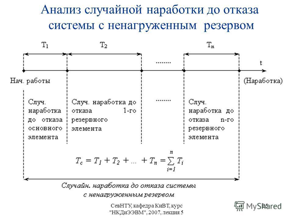 СевНТУ, кафедра КиВТ, курс НКДиЭЭВМ, 2007, лекция 5 25 Анализ случайной наработки до отказа системы с ненагруженным резервом.