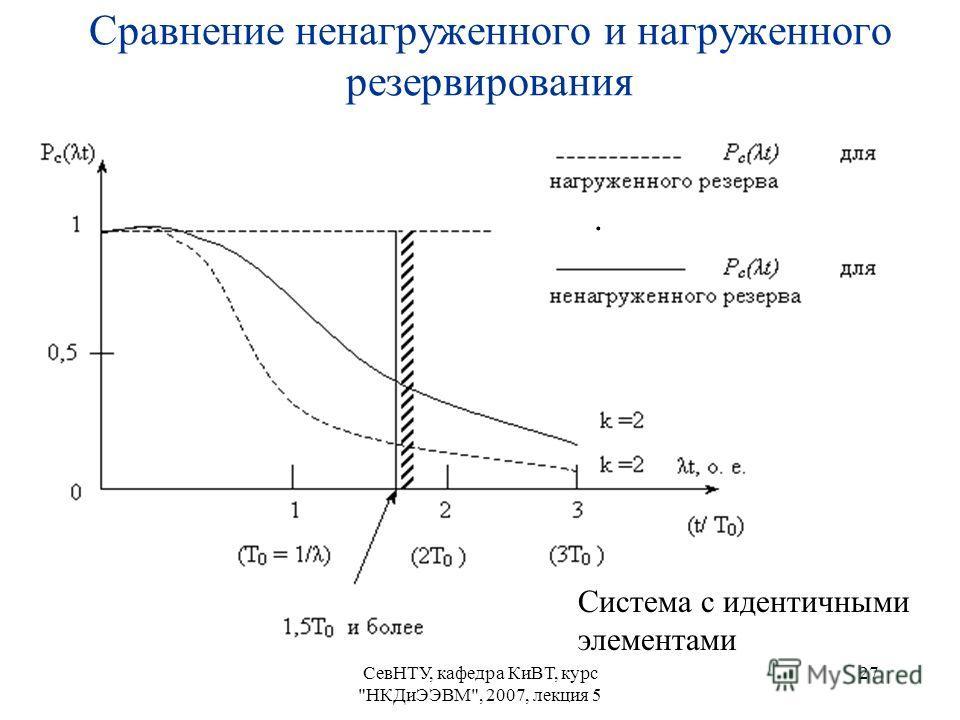 СевНТУ, кафедра КиВТ, курс НКДиЭЭВМ, 2007, лекция 5 27 Сравнение ненагруженного и нагруженного резервирования. Система с идентичными элементами