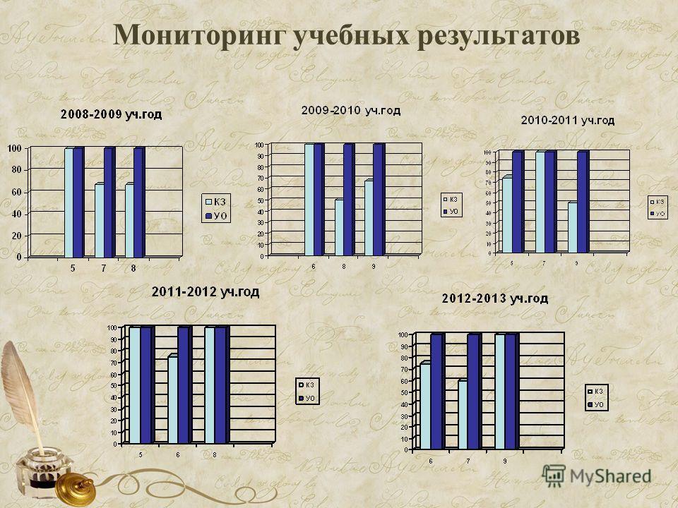 Мониторинг учебных результатов