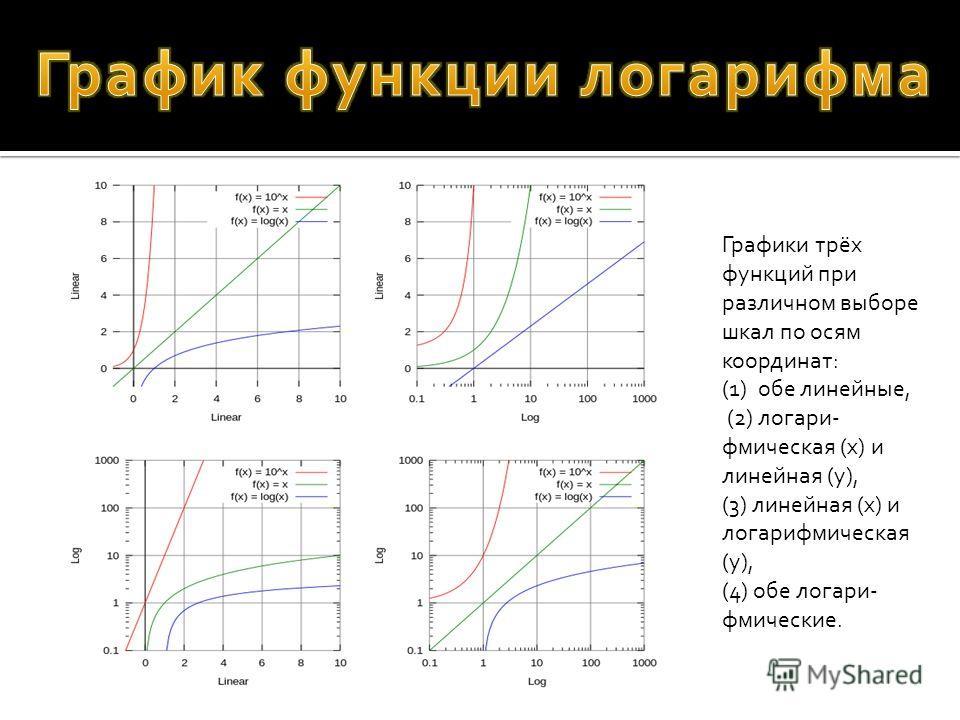 Графики трёх функций при различном выборе шкал по осям координат: (1)обе линейные, (2) логари- фмическая (x) и линейная (y), (3) линейная (x) и логарифмическая (y), (4) обе логари- фмические.