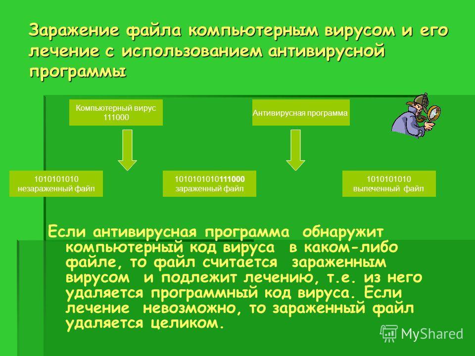 Заражение файла компьютерным вирусом и его лечение с использованием антивирусной программы Если антивирусная программа обнаружит компьютерный код вируса в каком-либо файле, то файл считается зараженным вирусом и подлежит лечению, т.е. из него удаляет
