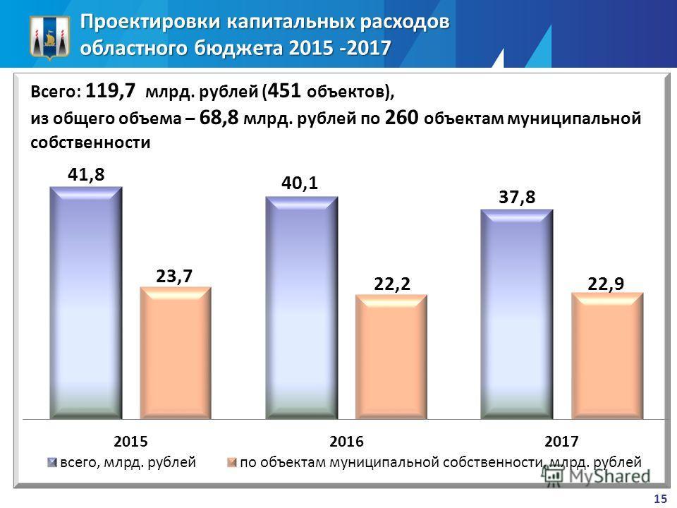 Проектировки капитальных расходов областного бюджета 2015 -2017 15