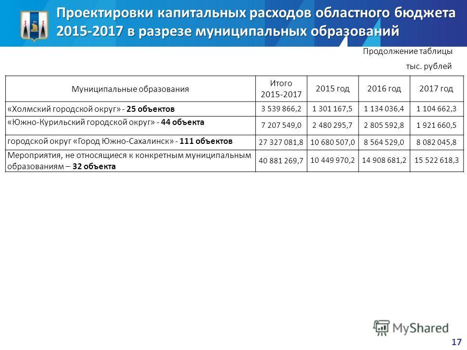 Проектировки капитальных расходов областного бюджета 2015-2017 в разрезе муниципальных образований Муниципальные образования Итого 2015-2017 2015 год 2016 год 2017 год «Холмский городской округ» - 25 объектов 3 539 866,2 1 301 167,51 134 036,4 1 104