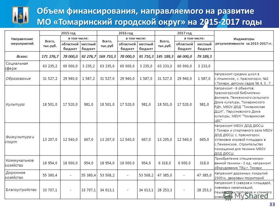 Объем финансирования, направляемого на развитие МО «Томаринский городской округ» на 2015-2017 годы 33 Направление мероприятий 2015 год 2016 год 2017 год Индикаторы результативности за 2015-2017 гг. Всего, тыс.руб. в том числе: Всего, тыс.руб в том чи
