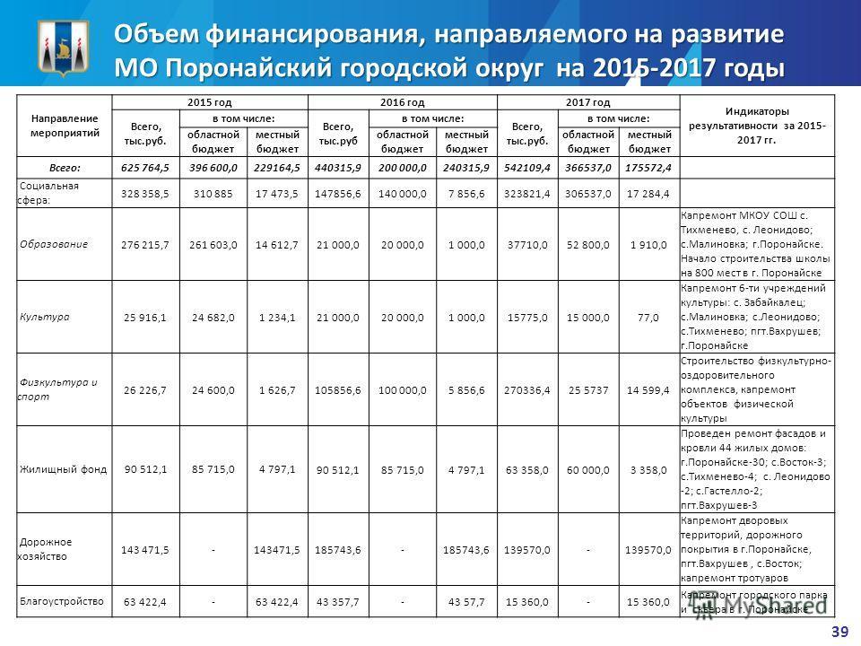 Объем финансирования, направляемого на развитие МО Поронайский городской округ на 2015-2017 годы 39 Направление мероприятий 2015 год 2016 год 2017 год Индикаторы результативности за 2015- 2017 гг. Всего, тыс.руб. в том числе: Всего, тыс.руб в том чис