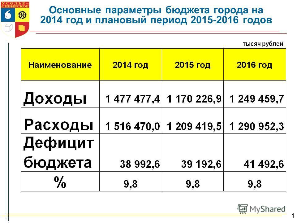 Основные параметры бюджета города на 2014 год и плановый период 2015-2016 годов тысяч рублей 1