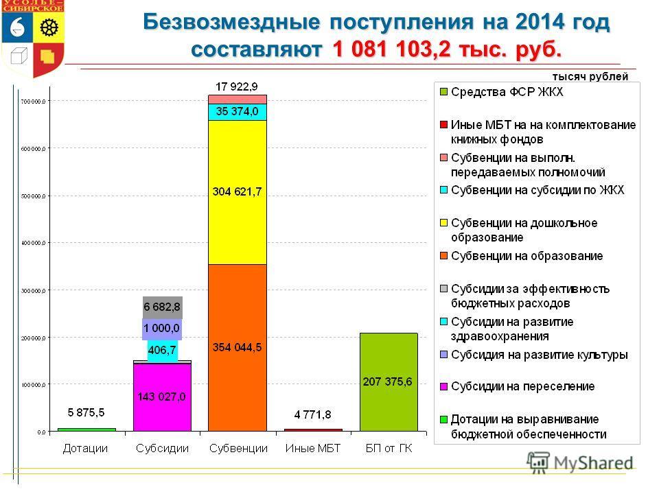 тысяч рублей Безвозмездные поступления на 2014 год составляют 1 081 103,2 тыс. руб.