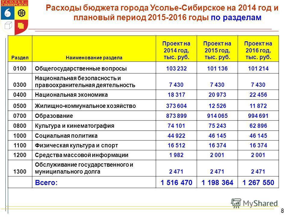 Расходы бюджета города Усолье-Сибирское на 2014 год и плановый период 2015-2016 годы по разделам Раздел Наименование раздела Проект на 2014 год, тыс. руб. Проект на 2015 год, тыс. руб. Проект на 2016 год, тыс. руб. 0100Общегосударственные вопросы 103