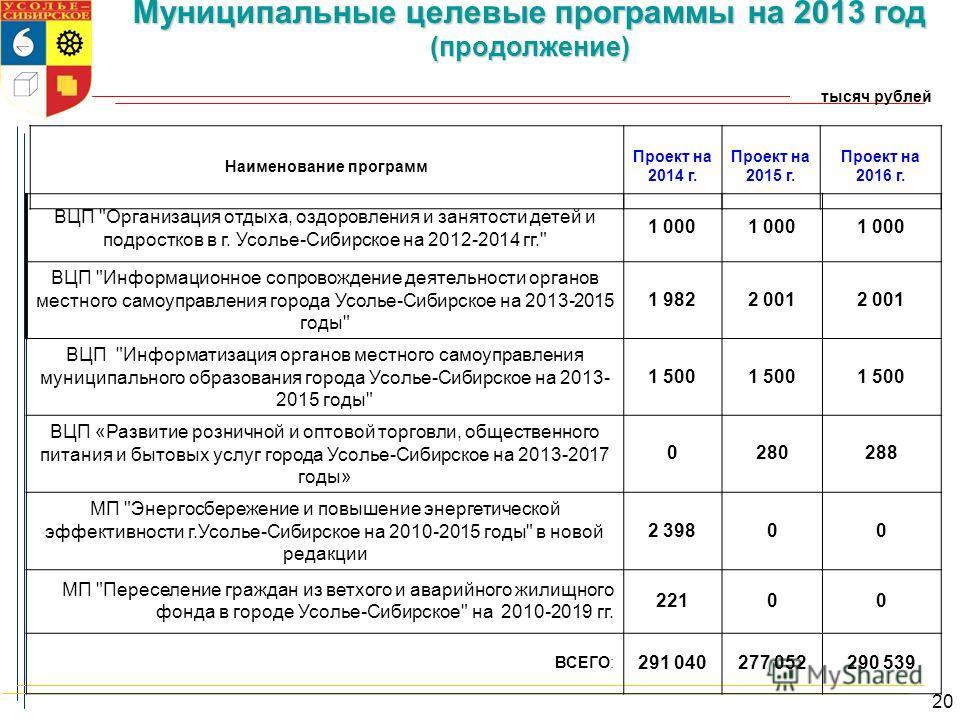 Муниципальные целевые программы на 2013 год (продолжение) тысяч рублей Наименование программ Проект на 2014 г. Проект на 2015 г. Проект на 2016 г. ВЦП