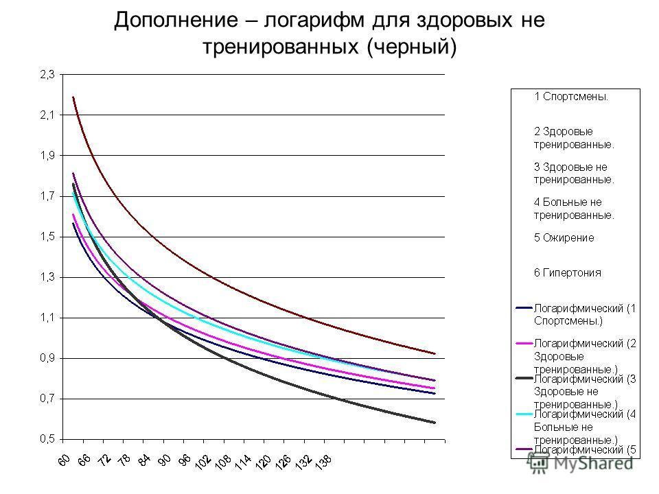 Дополнение – логарифм для здоровых не тренированных (черный)