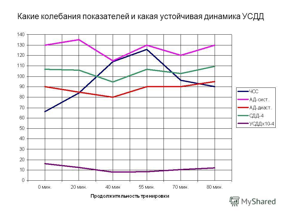 Какие колебания показателей и какая устойчивая динамика УСДД