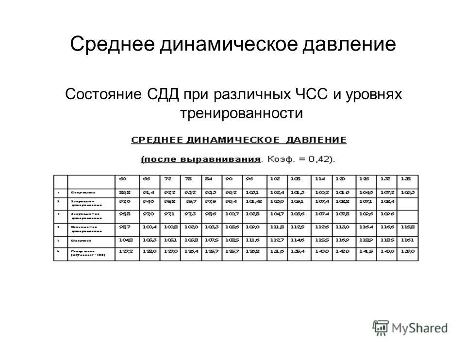 Среднее динамическое давление Состояние СДД при различных ЧСС и уровнях тренированности